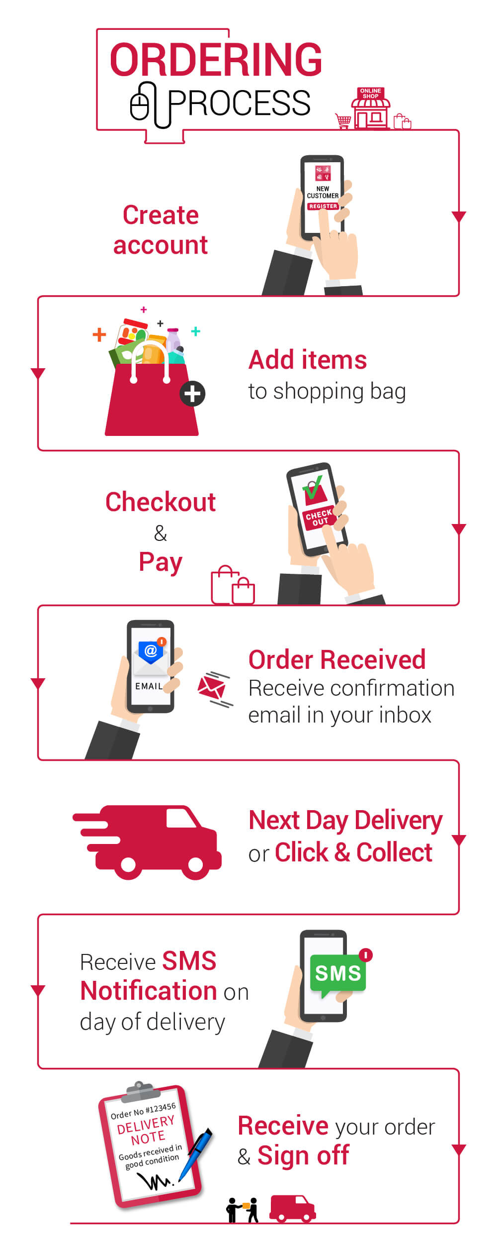 steps for a successful online order